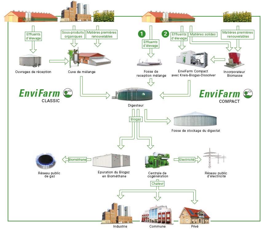 Principe de fonctionnement de nos usines de biogaz