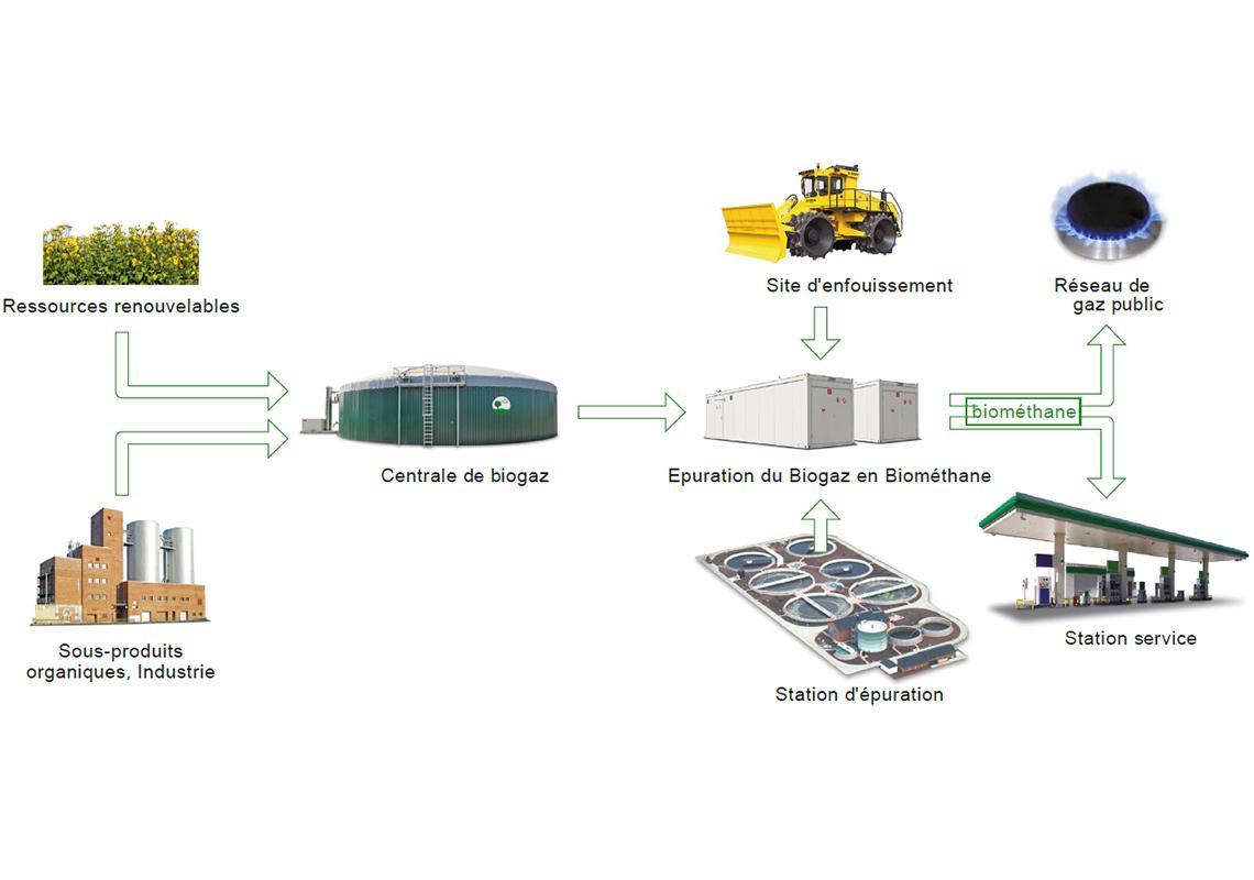 Champs d'application pour le biométhane